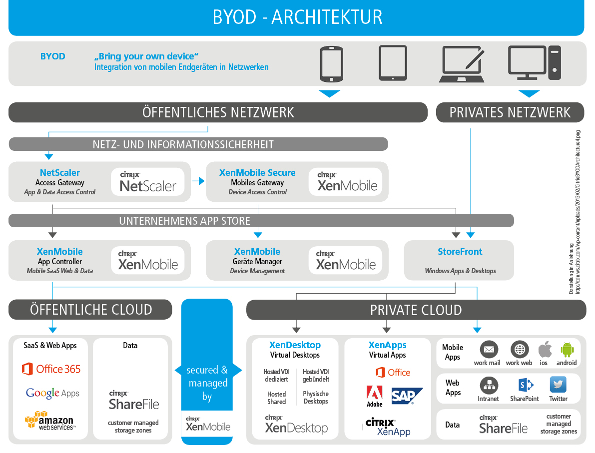 textor-IT| BYOD Architektur
